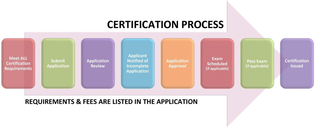 Certifications | Pennsylvania Certification Board
